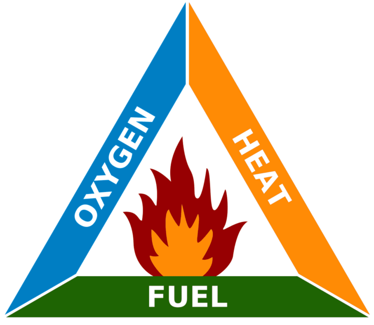 The fire triangle - Oxygen, heat, fuel