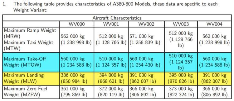 Jet plane weights